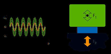 Trillingsdemping - efficiënte oplossingen tegen trillingen en lawaai
