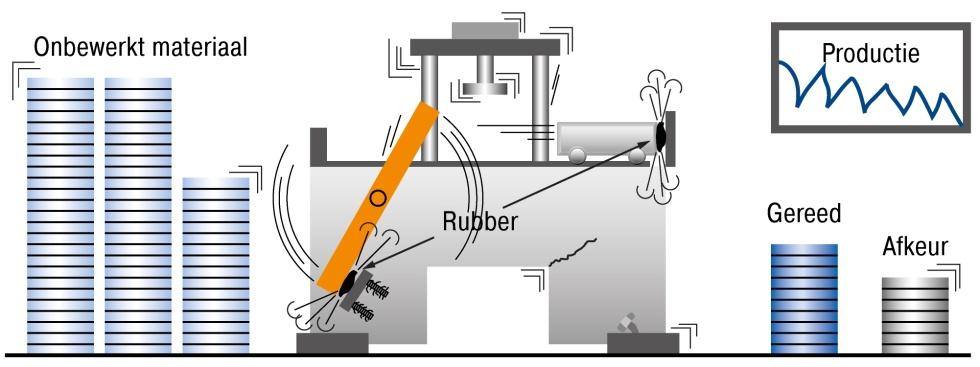 Aanslag met rubber, veer, hydraulische remcilinder of luchtbuffer